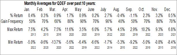 Monthly Seasonal FlexShares Quality Dividend Defensive Index Fund (AMEX:QDEF)