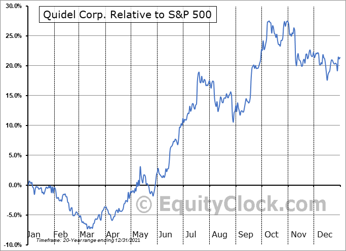 QDEL Relative to the S&P 500