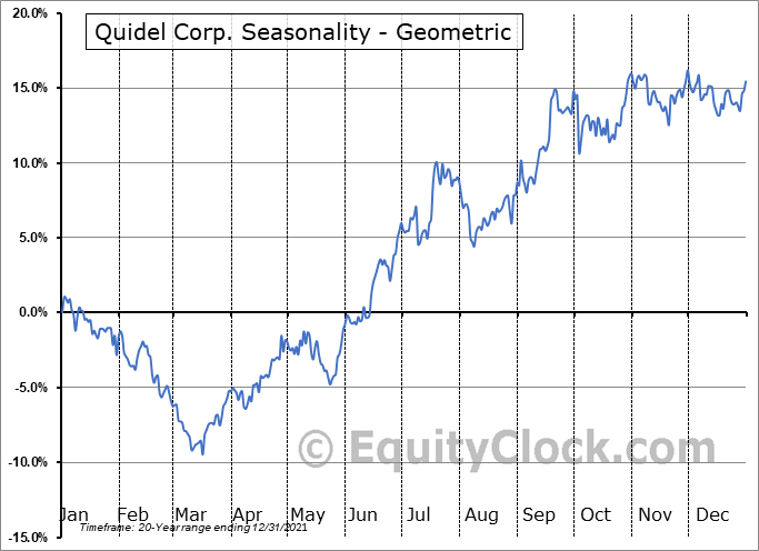 Quidel Corp. (NASD:QDEL) Seasonality
