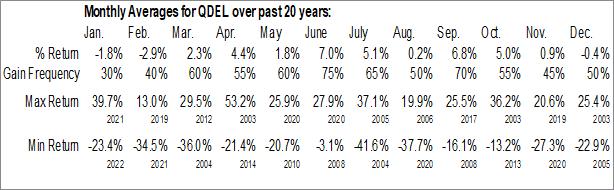 Monthly Seasonal Quidel Corp. (NASD:QDEL)