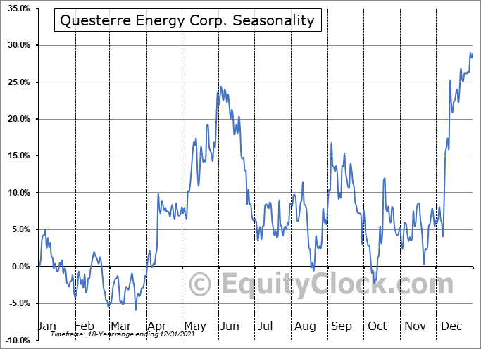 Questerre Energy Corp. (TSE:QEC.TO) Seasonality