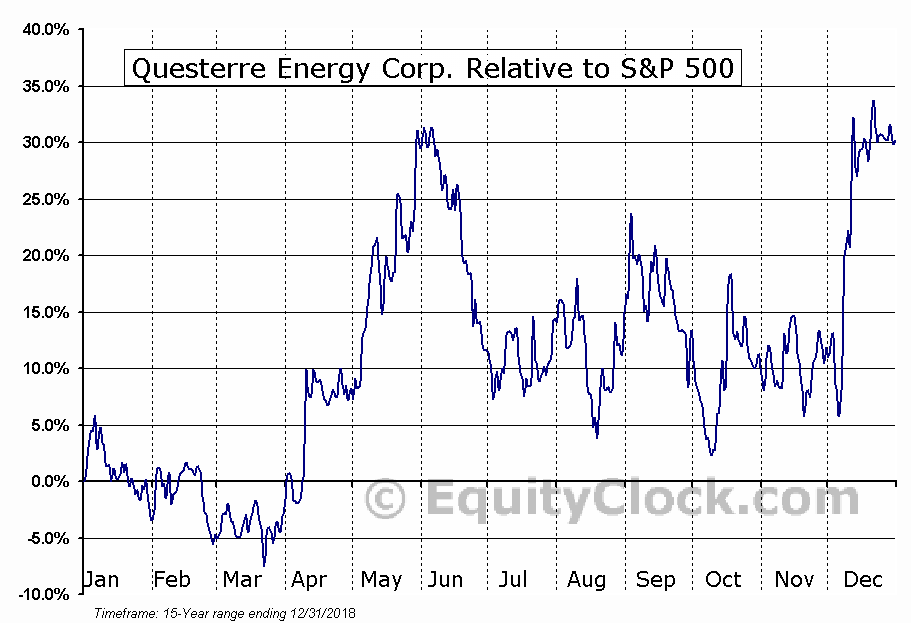 QEC.TO Relative to the S&P 500