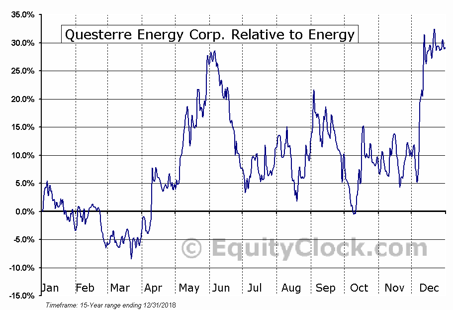 QEC.TO Relative to the Sector