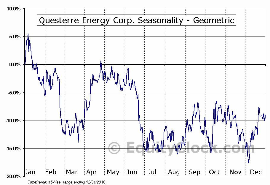 Questerre Energy Corp. (TSE:QEC.TO) Seasonality