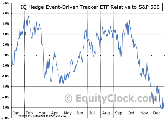 QED Relative to the S&P 500