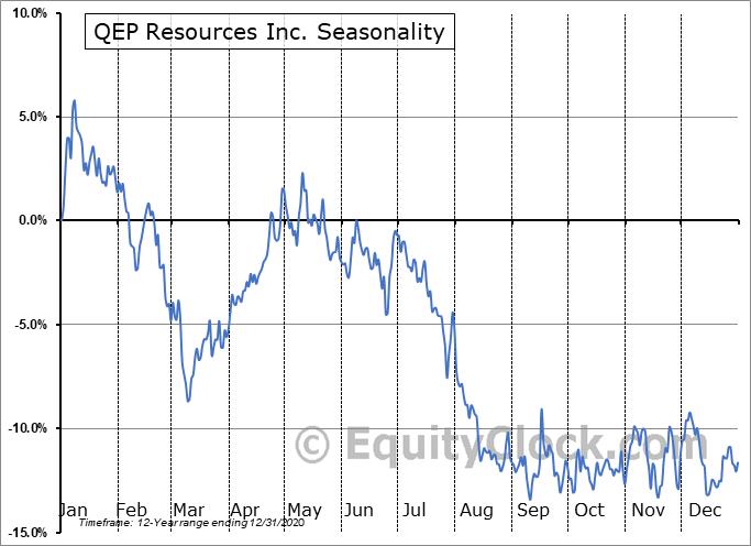 QEP Resources Inc. (NYSE:QEP) Seasonality