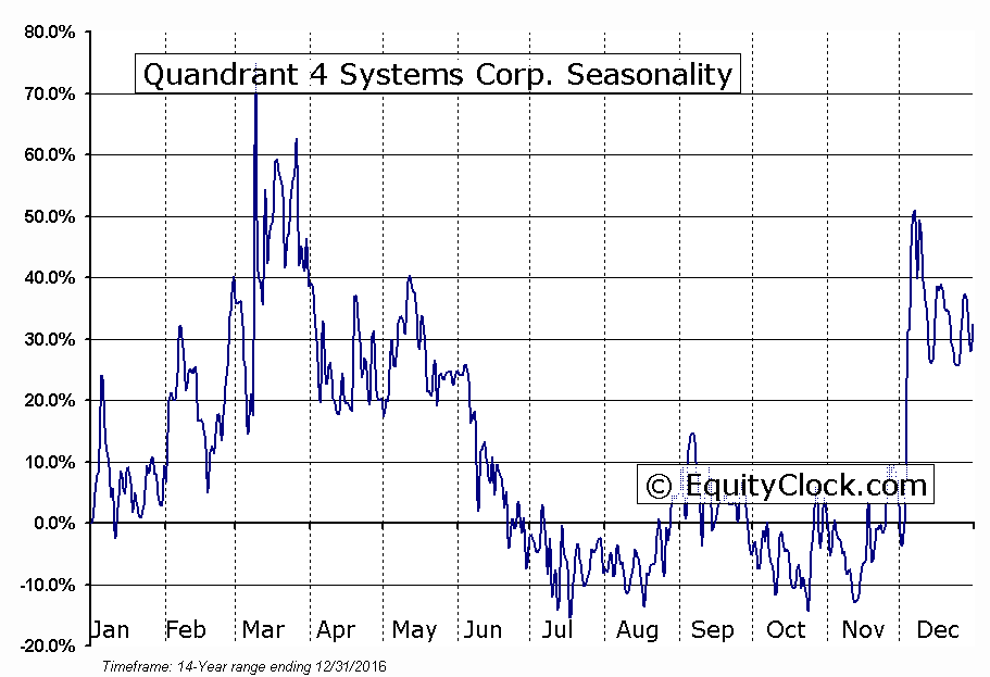 Quandrant 4 Systems Corp. (OTCMKT:QFOR) Seasonality
