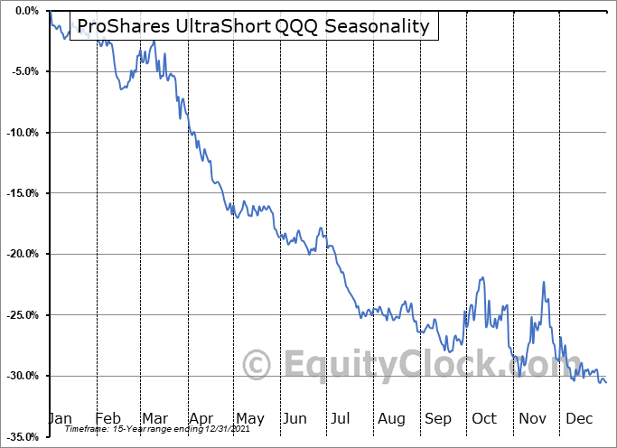 ProShares UltraShort QQQ (NYSE:QID) Seasonality