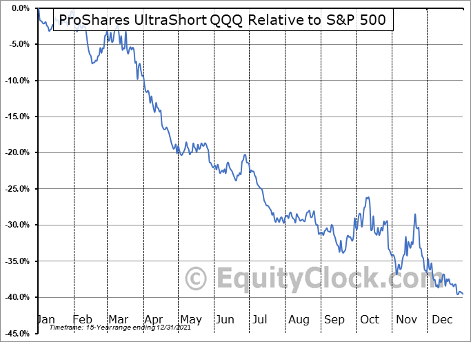 QID Relative to the S&P 500