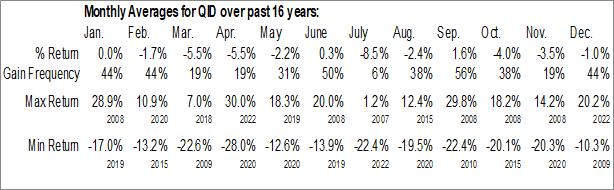 Monthly Seasonal ProShares UltraShort QQQ (NYSE:QID)