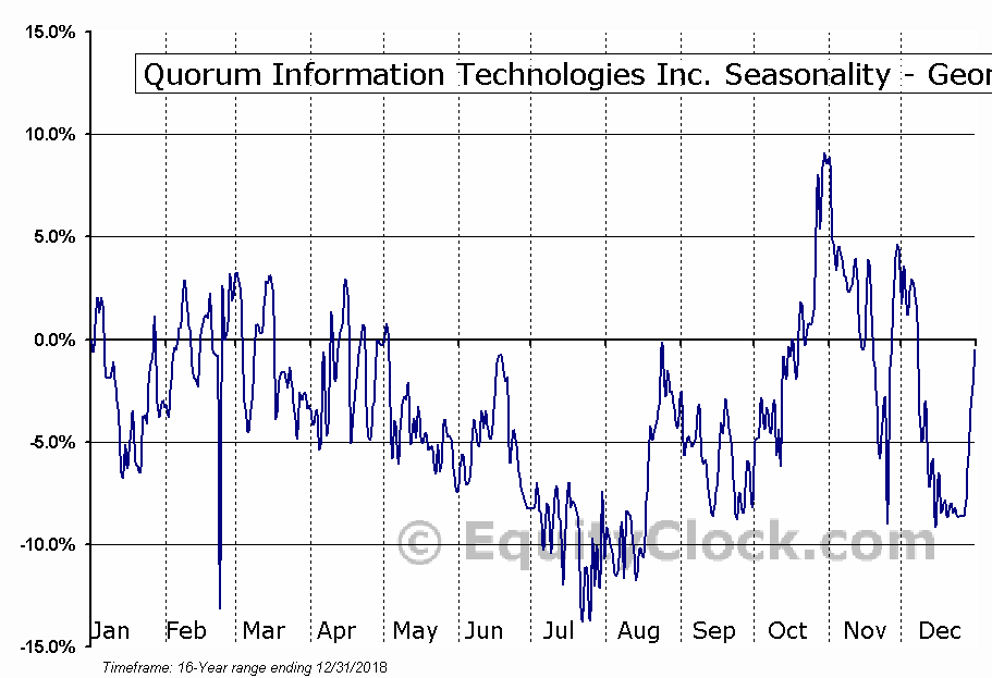 Quorum Information Technologies Inc. (TSXV:QIS.V) Seasonality