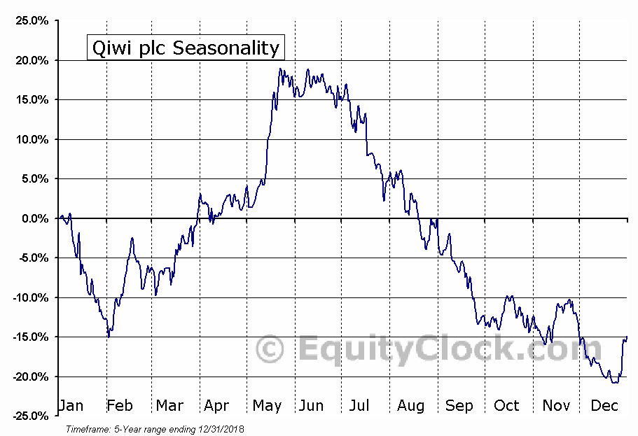 QIWI plc (QIWI) Seasonal Chart