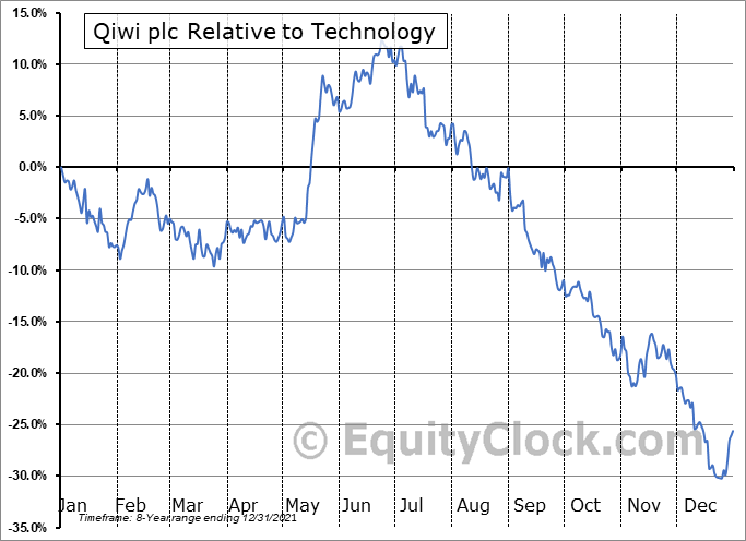 QIWI Relative to the Sector