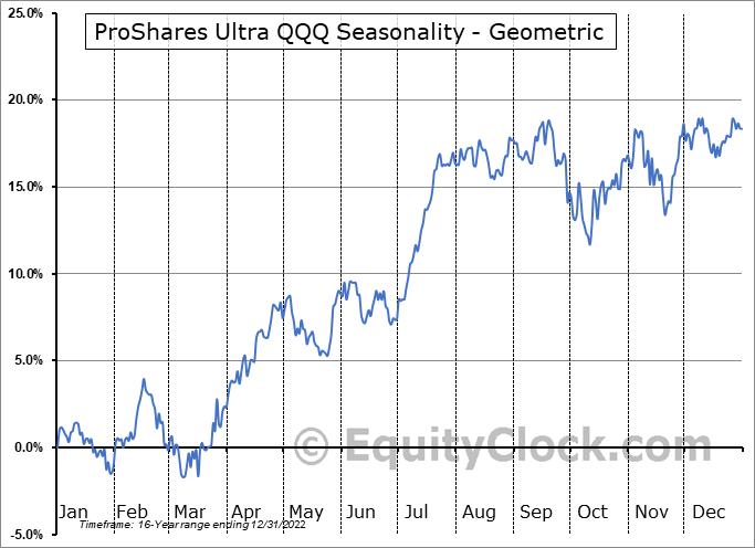 ProShares Ultra QQQ (NYSE:QLD) Seasonality