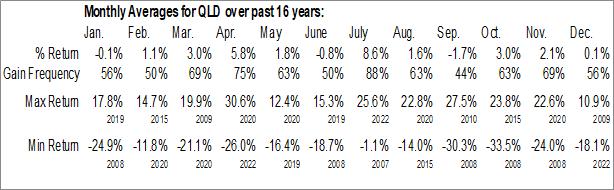 Monthly Seasonal ProShares Ultra QQQ (NYSE:QLD)