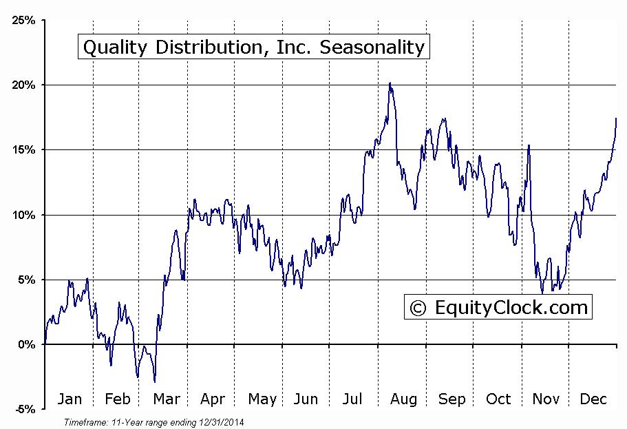 Quality Distribution, Inc. (NASDAQ:QLTY) Seasonal Chart
