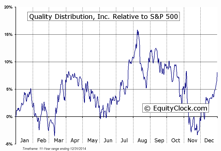 QLTY Relative to the S&P 500