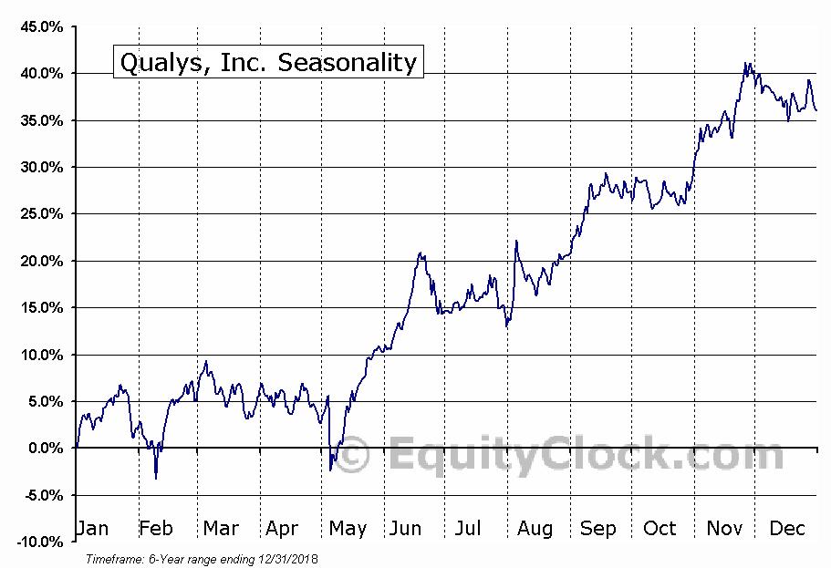 Qualys, Inc. (QLYS) Seasonal Chart