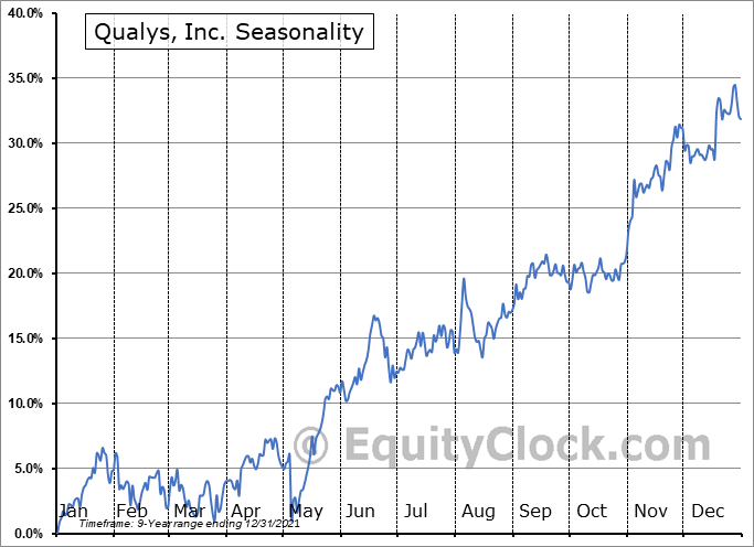 Qualys, Inc. Seasonal Chart