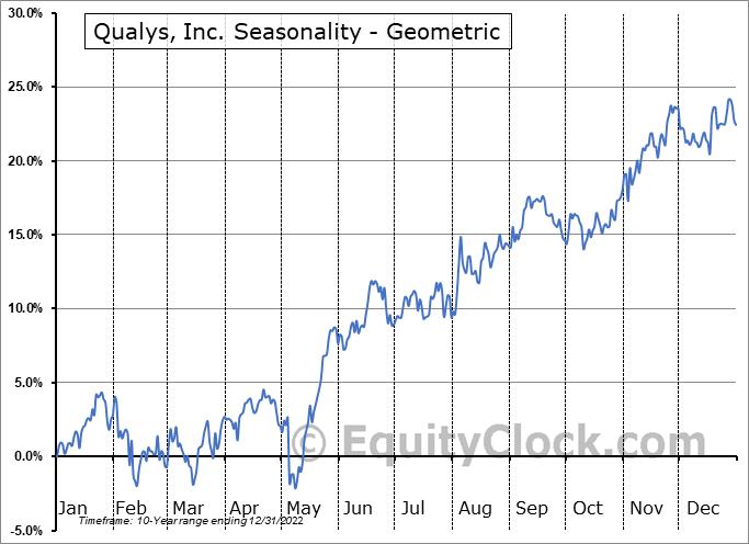 Qualys, Inc. (NASD:QLYS) Seasonality