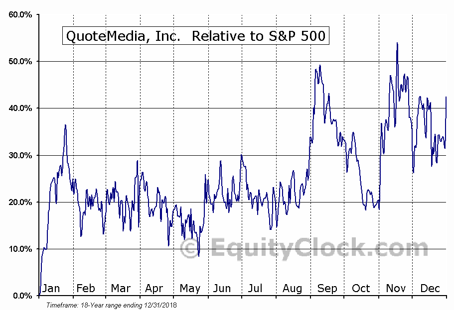 QMCI Relative to the S&P 500