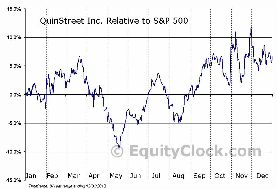 QNST Relative to the S&P 500