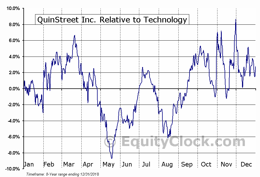 QNST Relative to the Sector