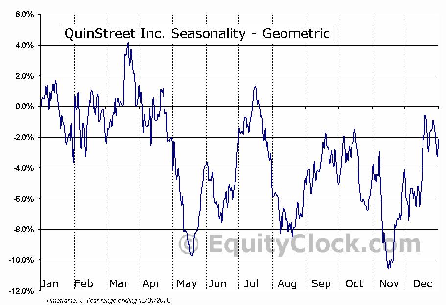 QuinStreet Inc. (NASD:QNST) Seasonality