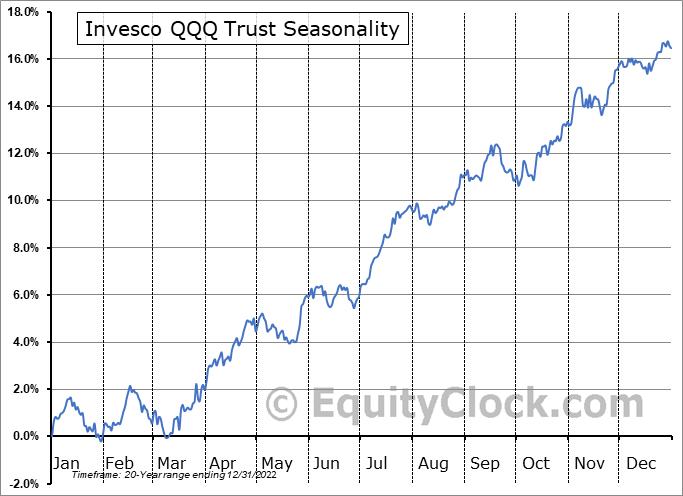 Invesco QQQ Trust (NASD:QQQ) Seasonality