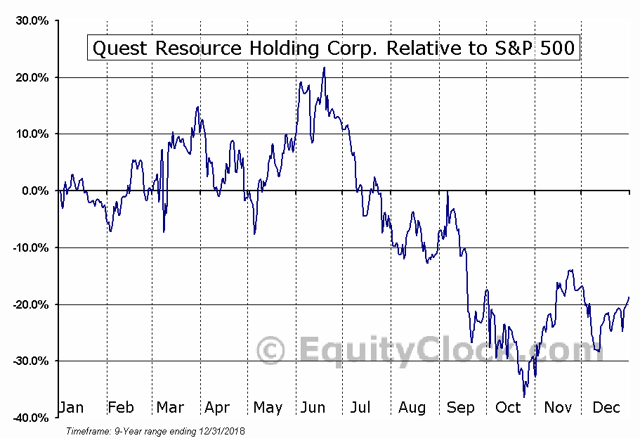 QRHC Relative to the S&P 500