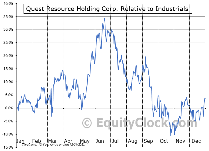 QRHC Relative to the Sector