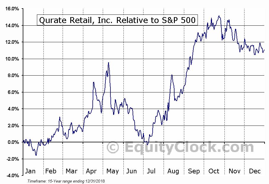 QRTEA Relative to the S&P 500