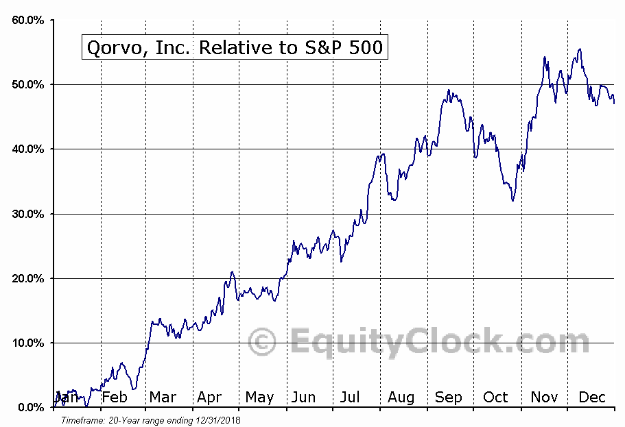 QRVO Relative to the S&P 500