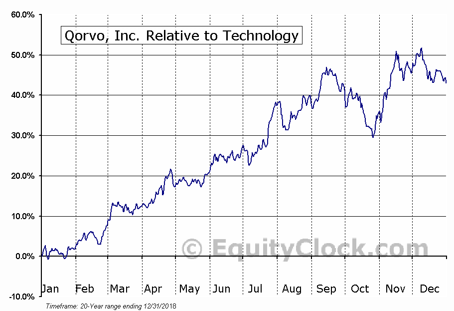 QRVO Relative to the Sector
