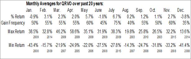 Monthly Seasonal Qorvo, Inc. (NASD:QRVO)