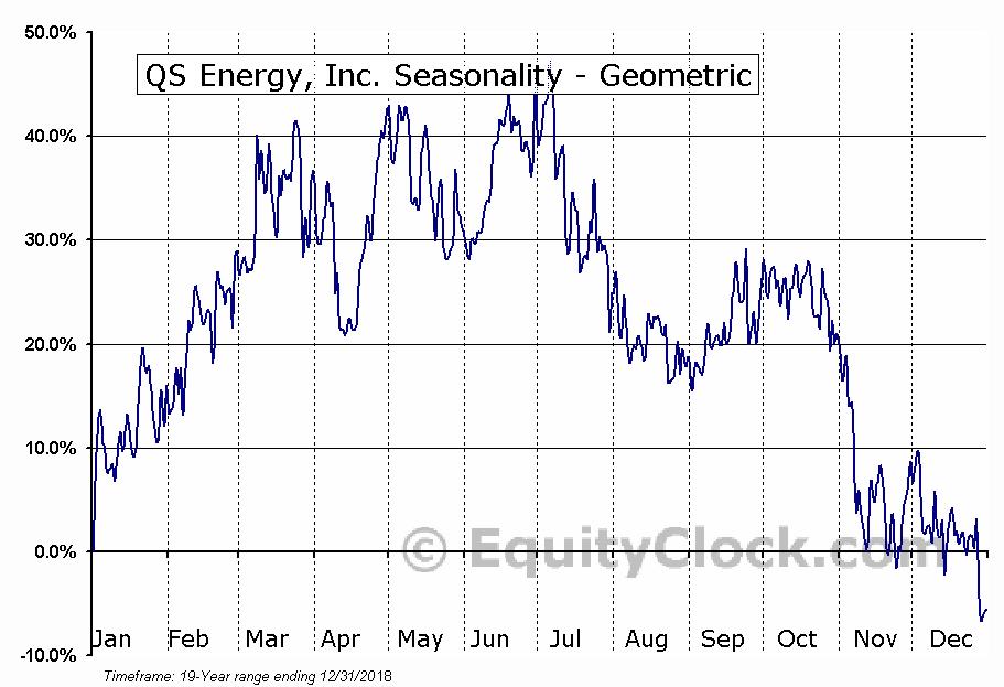 QS Energy, Inc. (OTCMKT:QSEP) Seasonality