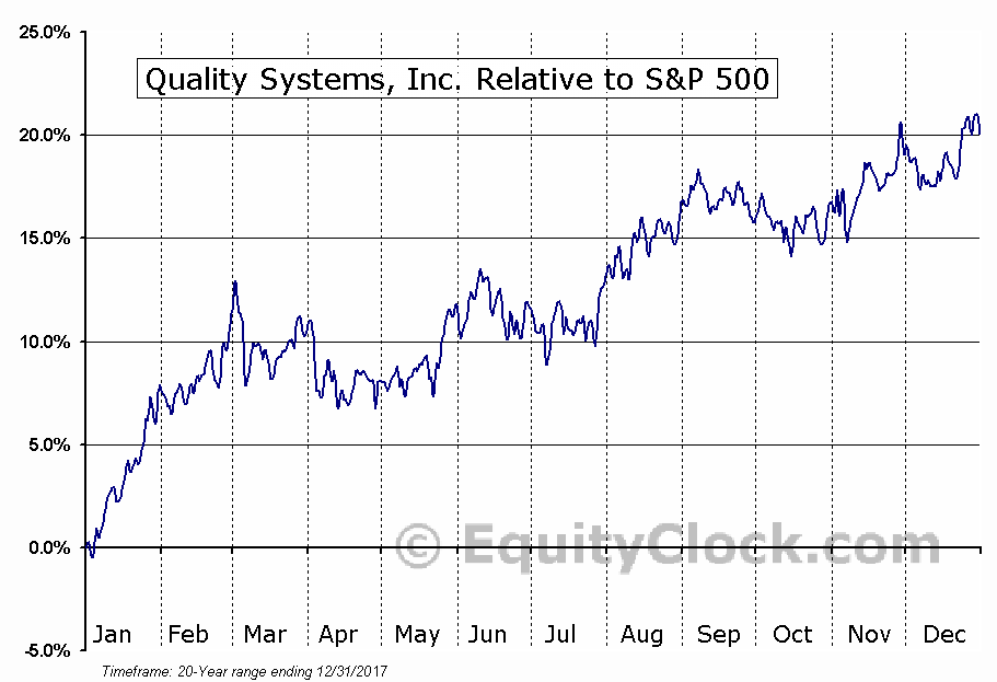 QSII Relative to the S&P 500