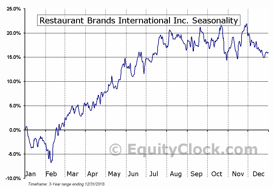 Restaurant Brands International Inc. (QSR) Seasonal Chart