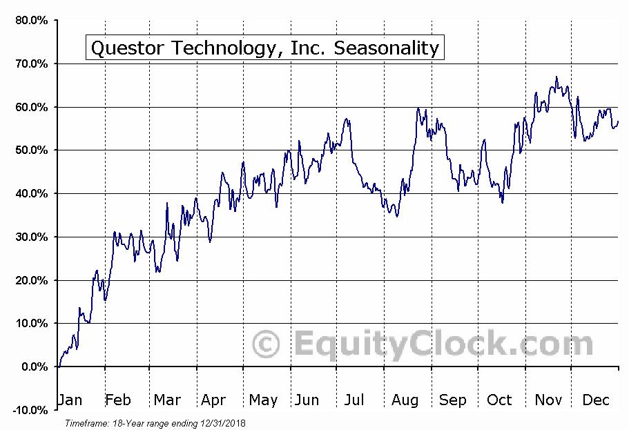Questor Technology, Inc. (TSXV:QST) Seasonality