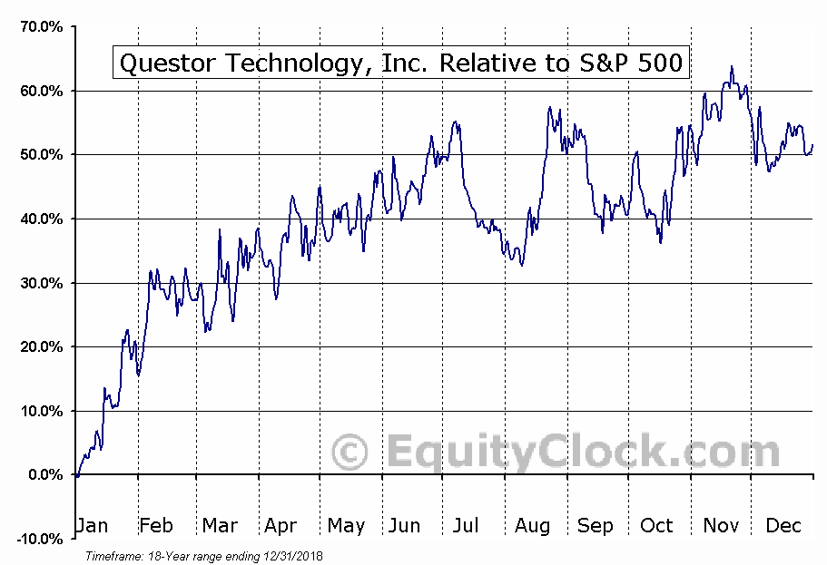 QST.V Relative to the S&P 500
