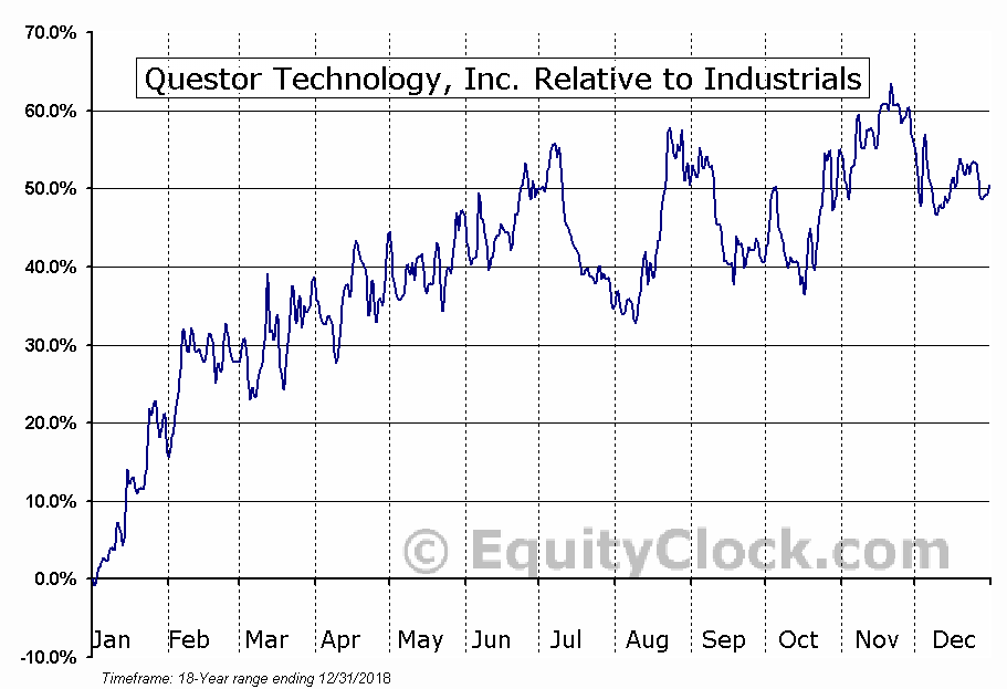 QST.V Relative to the Sector