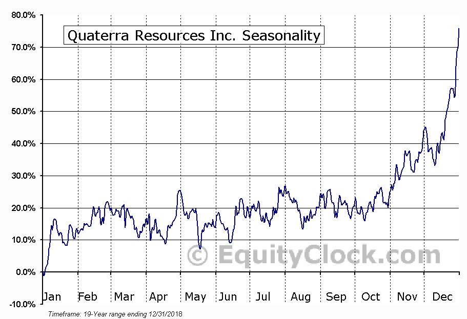 Quaterra Resources Inc. (TSXV:QTA.V) Seasonality
