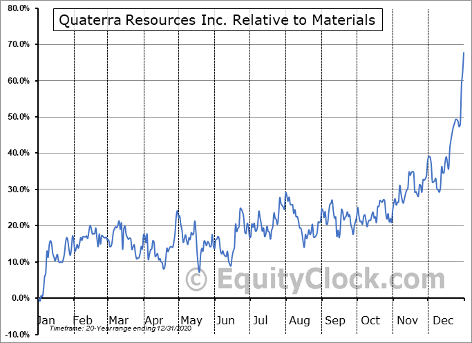 QTA.V Relative to the Sector