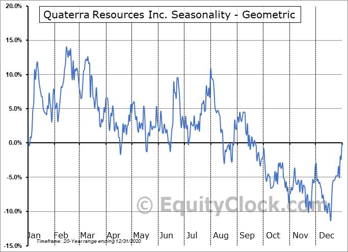 Quaterra Resources Inc. (TSXV:QTA.V) Seasonality