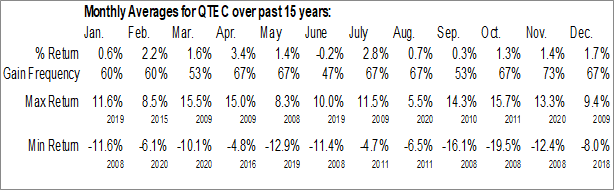 Monthly Seasonal First Trust NASDAQ-100-Technology Sector Index Fund (NASD:QTEC)