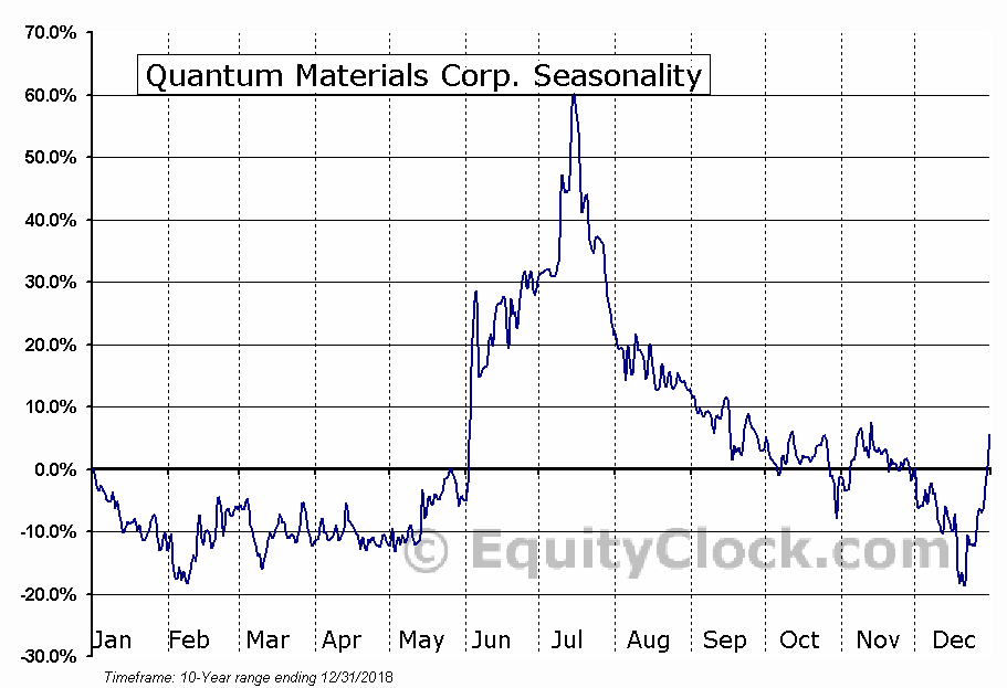 Quantum Materials Corp. (OTCMKT:QTMM) Seasonality