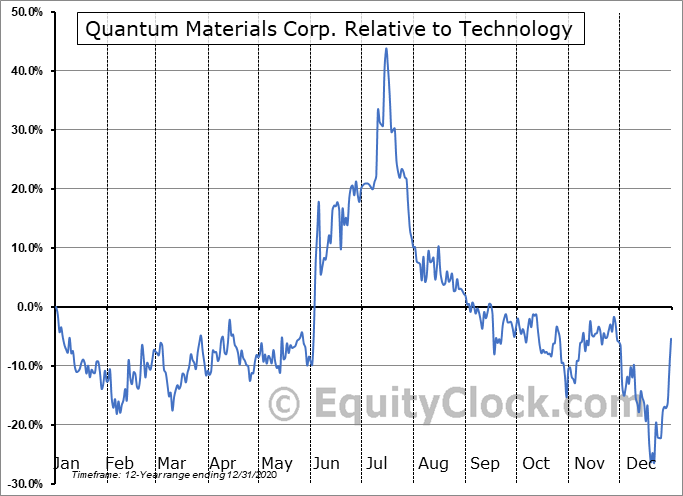 QTMM Relative to the Sector