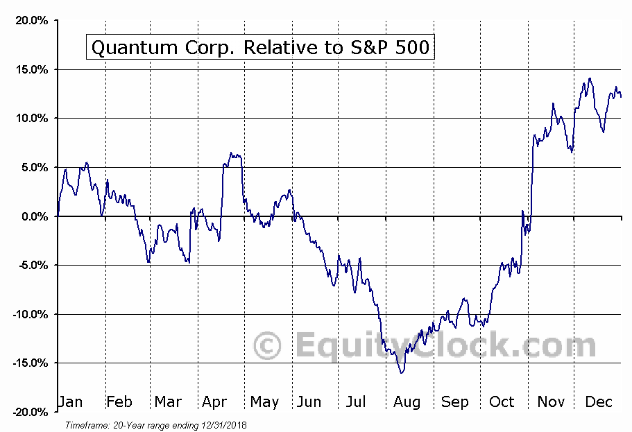 QTM Relative to the S&P 500