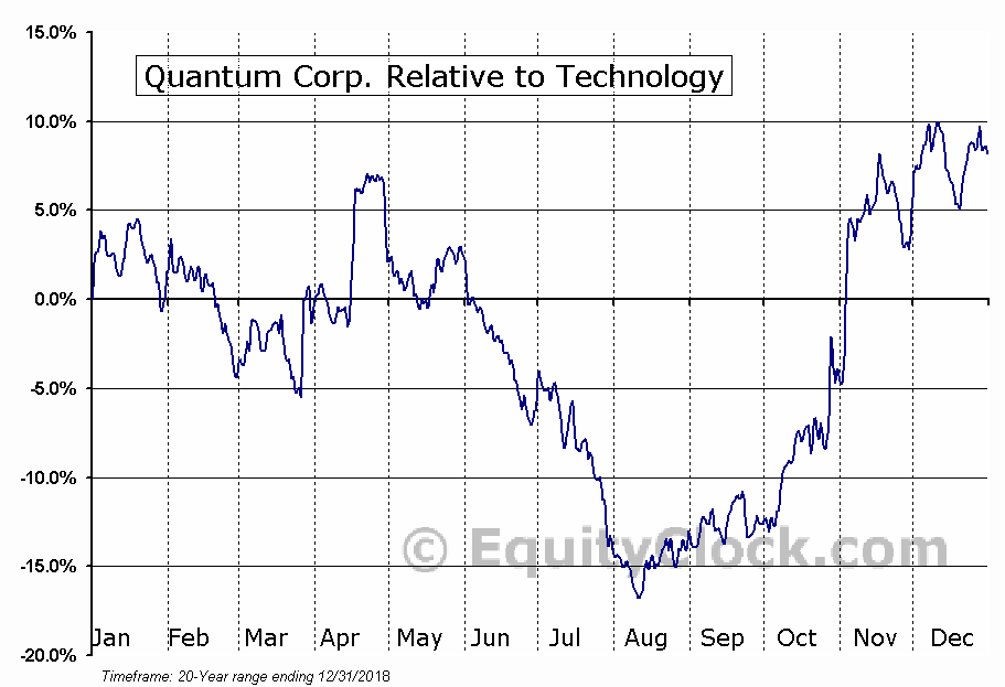 QTM Relative to the Sector