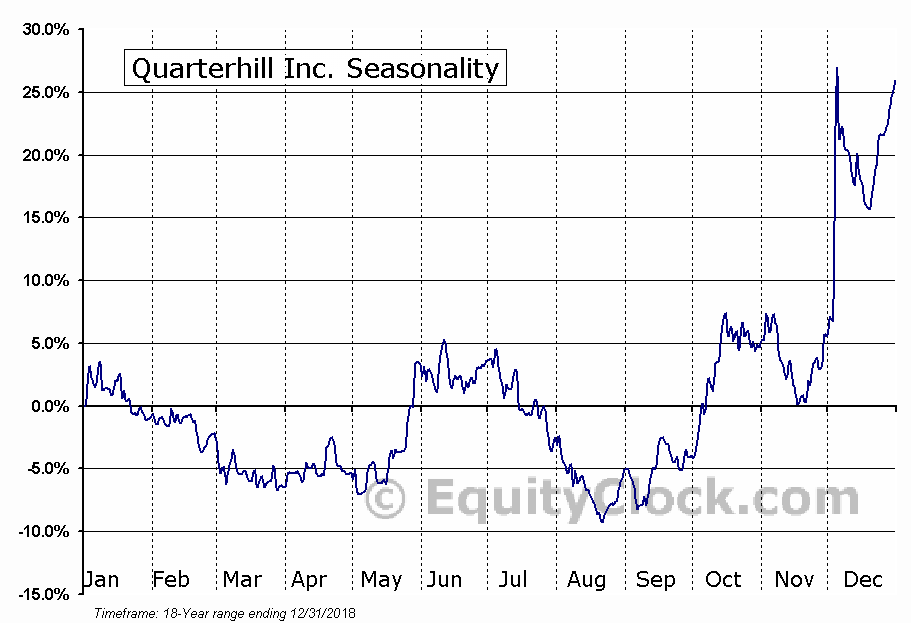 Quarterhill Inc. (TSE:QTRH.TO) Seasonality